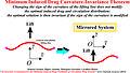 Minimum Induced Drag Curvature-Invariance Theorem.jpg