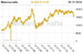 Nafta cena komodity.png