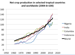 Climate change and agriculture - Image: Net crops tropicalvsworld