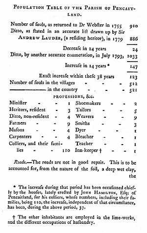 Statistical Accounts of Scotland - O.S.A. Population table for Pencaitland, East Lothian