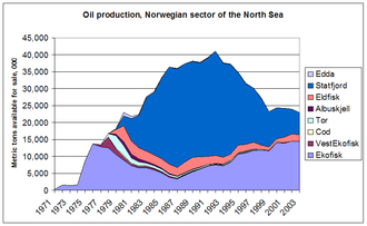 Economy of Norway - Oil production, Norwegian sector; Source: Statistics Norway