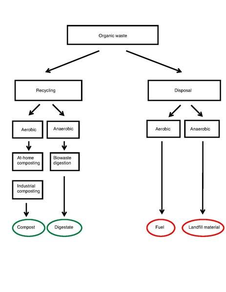 file organic waste disposal streams pdf