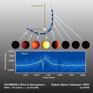 HD 80606 b - HD 80606 b - infrared light curve (28 March 2016).