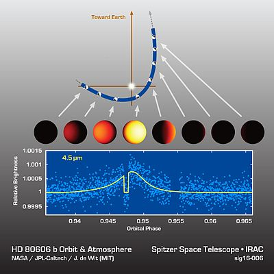 HD 80606 b - infrared light curve (28 March 2016).