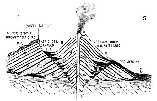 PSM V19 D060 Cone of eruption over time of vesuvius.jpg