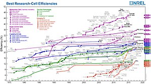 Solar cell - Reported timeline of solar cell energy conversion efficiencies (National Renewable Energy Laboratory)