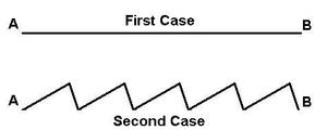 Parrondo's paradox - Figure 1