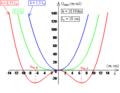 Pendule élastique vertical à oscillations transversales - profils d'énergie potentielle.png