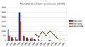 Poliofall och poliovaccinering i Sverige 1950 - 1965.png
