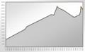 Population Statistics Werdau.png