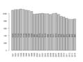 Population growth dynamics in Qeqertarsuaq, Greenland from 1991-2014.png