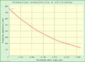 Pressione idrostatica dell'aria.png