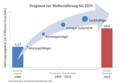 Prognose zur Welternährung für 2025.PNG