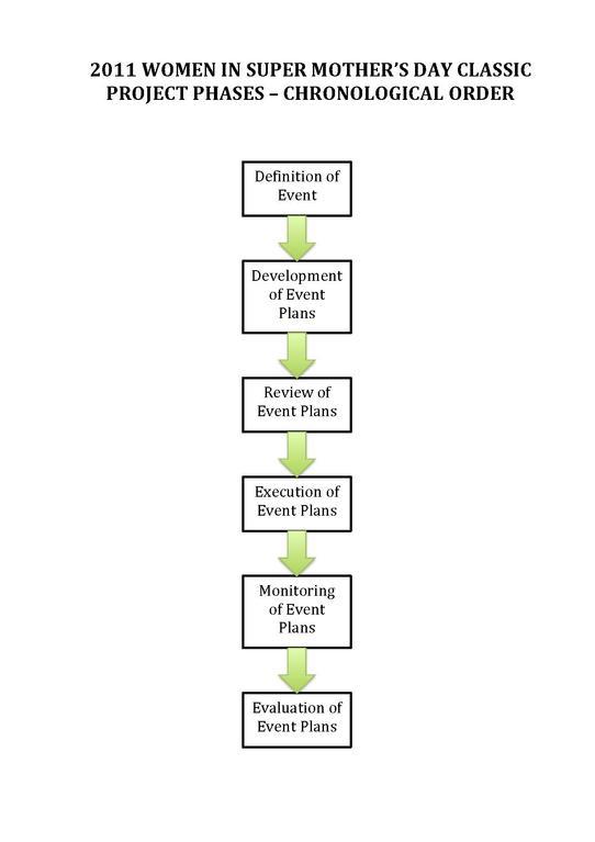 Chronological Order.pdf