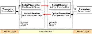 RONJA - Block diagram of a full duplex RONJA system.
