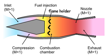 Schematic diagram showing simple ramjet operation, with Mach numbers of flow shown.