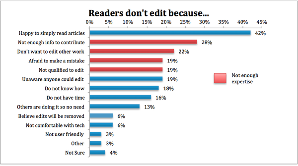 Readers Survey 2011 Reasons for not editing.png