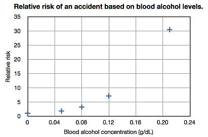 Relative risk of an accident based on blood alcohol levels (linear scale).jpg