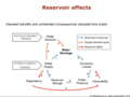 Reservoir effects diagram.png
