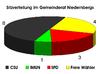 Sitzverteilung Gemeinderat Niedernberg.png