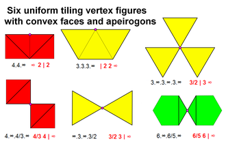 Uniform tiling - The vertex figures for the six tilings with convex regular polygons and apeirogon faces.(The Wythoff symbol is given in red.)