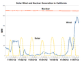 Solar Wind and Nuclear Generation in California-2012-11.png