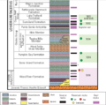 Sunniland stratigraphic column.png