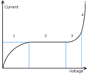 Electrical breakdown - Voltage-current relation before breakdown