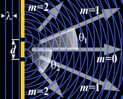 Difracción (física) - Wikipedia, la enciclopedia libre