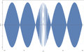 Two Slit Interference, 800nm wl, 0.1mm d, Central 5 Maxima.png