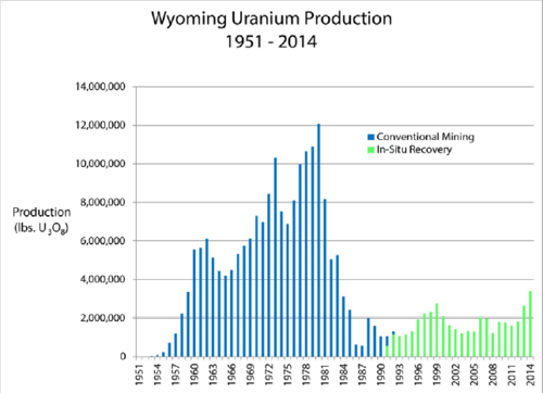 Uranium Mining In Wyoming Wikipedia