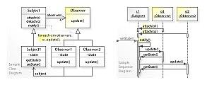 Observer pattern - Image: W3s Design Observer Design Pattern UML