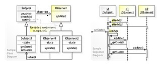 Observer pattern - A sample UML class and sequence diagram for the Observer design pattern.