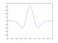 Image: Wavelet - Mex Hat.png (row: 1 column: 21 )