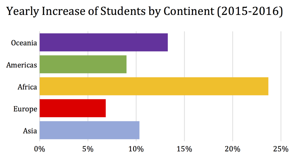 Yearly Increase of Students Coming to China by Continent (2015-2016)