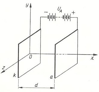 Electrode - Configuration of the electrode