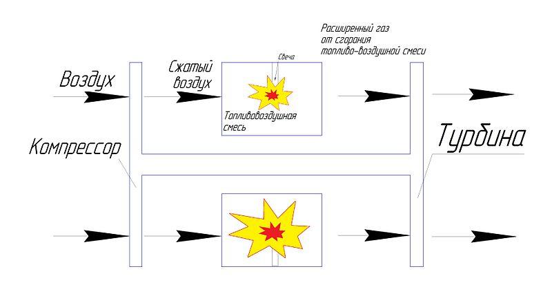 газотурбинного двигателя
