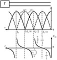 Эпюры напряжения, тока и входного сопротивления в короткозамкнутой линии.JPG