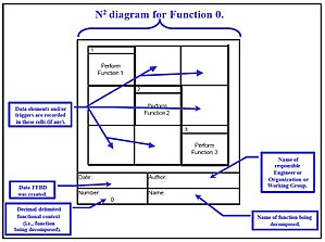 N2 chart - Figure 5. N2 diagram building blocks.
