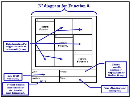 N2 chart wikipedia n2 diagram building blocks ccuart Image collections