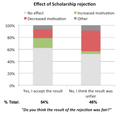 2014 Wikimania applicant survey - Effect of scholarship rejection.png