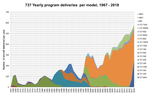 737-deliveries-per-year-1967-2018.png