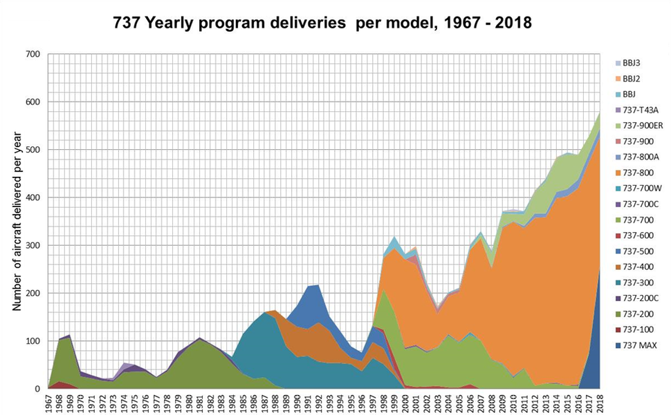 737-deliveries-per-year-1967-2018