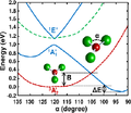 Ab initio calculated energy profiles of CuF3 in the ground and lowest excited states as a function of the angle F-Cu-F.png