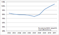 Aggregated, GDP Weighted Debt to GDP Ratio of GIIPS Countries, 2002-2011.png