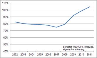 Werte: 2002: 82,7%; 2003: 80,3%; 2004: 79,1%; 2005: 78,8%; 2006: 77,8%; 2007: 74,8%; 2008: 79,1%; 2009: 91,8%; 2010: 98,7%; 2011: 104,6%