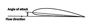 Lift (force) - Angle of attack of an airfoil