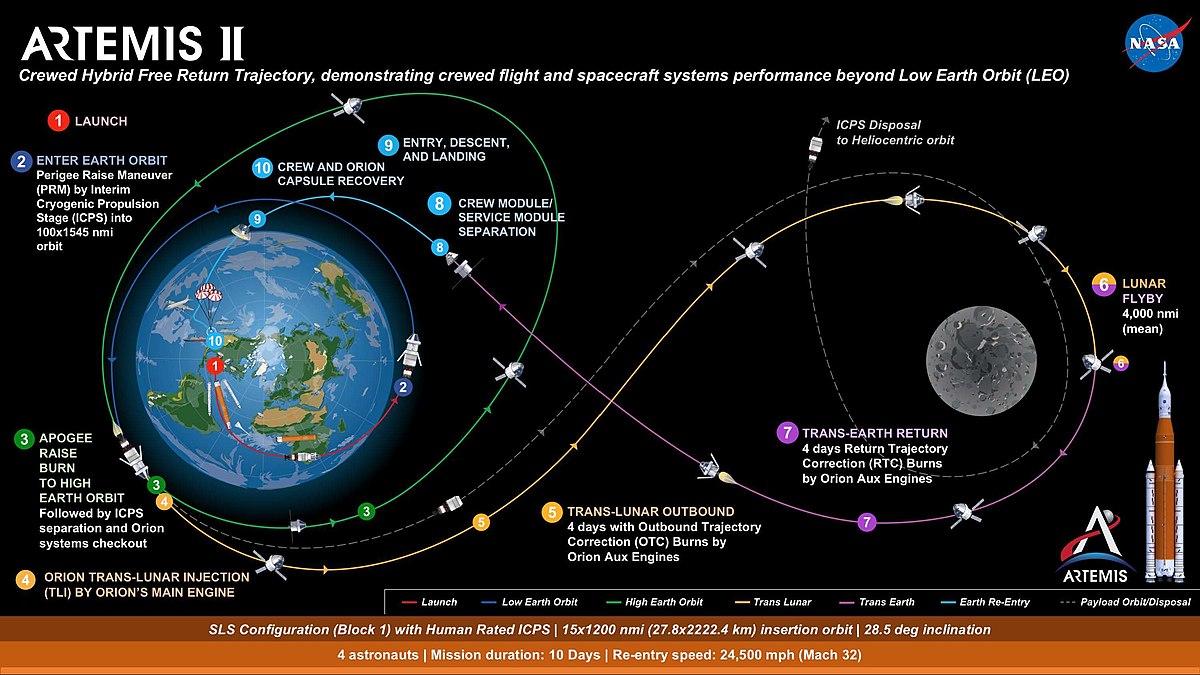 apollo spacecraft navigation - photo #39