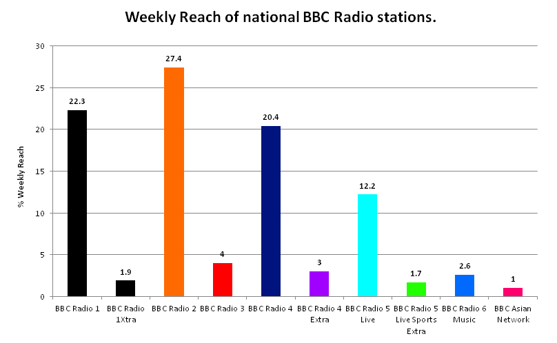 BBC Radio weekly reach 2011-12