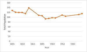 Beeby - Total Population of Beeby Civil Parish, Leicestershire, as reported by the Census of Population from 1881 to 2011